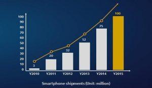 Solgte smartphones (Kilde Huawei)