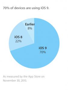 Seneste opgørelse fra Apple over udbredelsen af iOS-versionerne (Kilde: Apple)