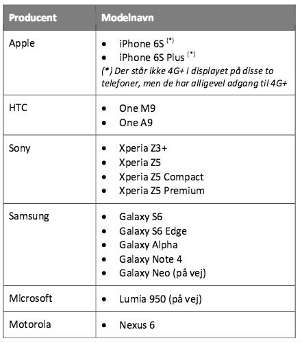 Oversigt over smartphones der understøttet 2CA (kilde Telenor)