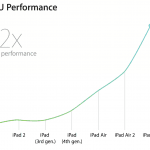 iPad CPU Performance set over tid (Foto: Apple)