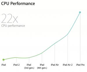 iPad CPU Performance set over tid (Foto: Apple)