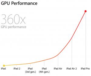 iPad GPU Performance set over tid (Foto: Apple)