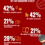 Infografik: Det får danskerne stjålet ved indbrud (Grafik: dit-indbo.dk)