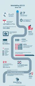 Facts fra 2015 om MobilePay (Grafik: Danske Bank)