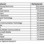 Liste over markedsandelene i følge Digitimes Research