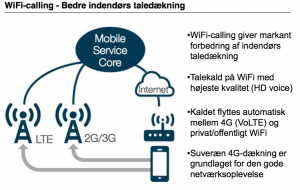 Voice over WiFi (Foto: TDC)