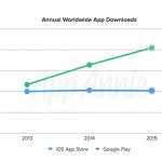 Tal fra App Annie 2015