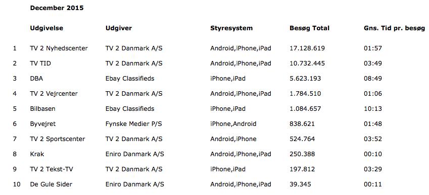 FDIM's opgørelse over besøgene på Top 10 over de mest besøgte danske applikationer i december 2015 (Kilde: FDIM)