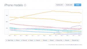 Opgørelse fra Mixpanel over hvor mange af de forskellige iPhone-modeller, der er i brug (Kilde: Mixpanel)