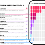 Top 10 over Android malware i 2015 (Grafik: F-Secure)