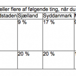 Resultater fra undersøgelsen (Kilde: fra TNS Gallup og Gjensidige Forsikring)