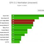 Tests af de to processortyper i Galaxy S7-modellerne (Kilde: GSMArena.com)