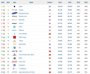 Top 20 over de mest værdifulde brands 2016 (Kilde: Brand Finance)