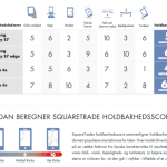 Squaretrade test af Galaxy S7 / S7 Edge og iPhone 6S / iPhone 6S Plus (Grafik: Squaretrade)