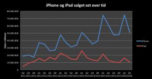 Udviklingen i iPhone og iPad salget set over tid (Grafik: MereMobil.dk)