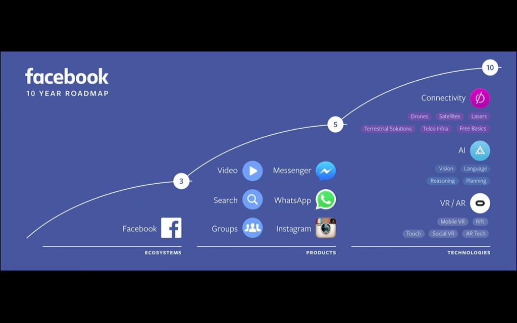 Facebook 10 års plan
