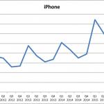Udviklingen i iPhone-salget set over tid (Grafik: MereMobil.dk)