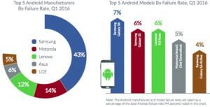 "Fejl Android vs iOS. Samsung ""vinder"". Foto: Blancco.com"
