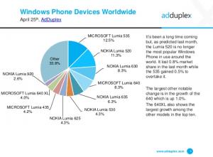 Data fra rapport fra AdDuplex