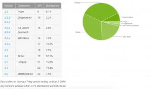 Opgørelse over udbredelsen af de forskellige Android-versioner (Kilde: Google)
