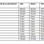 Resultater af undersøgelsen Epinion har foretaget for Telenor (Kilde: Telenor)