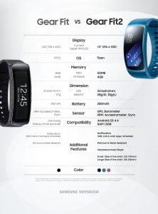 Samsung Gear Fit vs. Samsung Gear Fit 2 (Foto: Samsung)