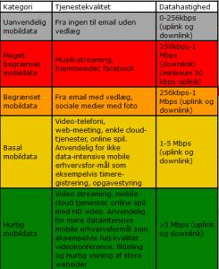 BRN Bedre Bredbånd kategorier omkring datahastighed