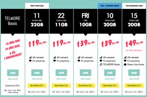 Telmores abonnementer per 13. juni 2016 (Foto: MereMobil.dk)