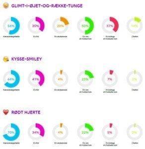 Emoji undersøgelse fra Telia