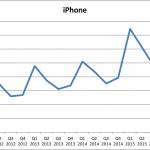iPhone-salg set over tid - Q3 2016 (Grafik: MereMobil.dk)