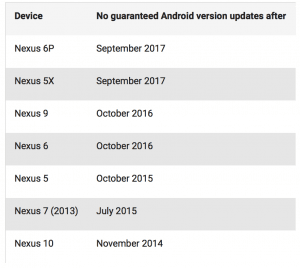 Oversigt over hvordan Googel opdaterer Nexus-enhederne