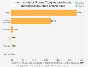 Købere af iPhone 7 i åbningsdagene (infogram og data: Slice Intelligence)