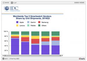 Salget af smartwatches - Q3 2015-Q3 2016 (Kilde: IDC)