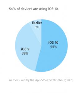 De seneste tal fra Apple, som viser udbredelsen af de forskellige iOS-versioner (Kilde: Apple)