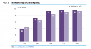 Figurer fra rapporten IT-anvendelse i befolkningen 2016 (Kilde: Danmarks Statistik)
