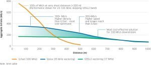 Overblik over VDSL (Illustration fra Nokia Insights)