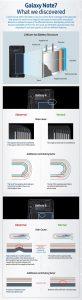 Problemet med batteriet på Samsung Galaxy Note 7 (Infografik fra Samsung)