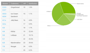 Android statistik, januar 2017