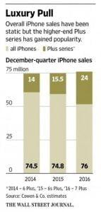 Salget af iPhone Plus-modeller (Kilde: GSMArena.com)