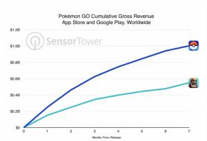 Se sammenligningen for Pokémon GO og Clash Royals indtjening i de første 7 måneder efter lancering (Kilde: Sensor Tower)