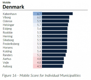 Nordic Broadband City Index