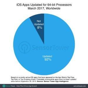 Sensor Towers bud på, hvor mange applikationer der ikke understøtter 64-bit i App Store (Kilde: Sensor Tower)