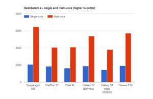 Qualcomm Snapdragon 835 Geek Bench test