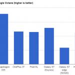 Qualcomm Snapdragon 835 Octanetest