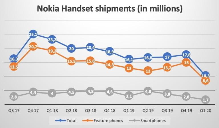 Hjemmesiden Nokiamob.net er klar med en opgørelse over salget af Nokia-telefoner igennem de seneste år baseret på tal fra Counterpoint Research (Kilde: Nokiamob.net)