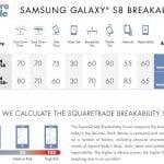 Samsung Galaxy S8 og Galaxy S8+ udsættes for SquareTrades droptests. Resultatet er historisk dårligt (Kilde: SquareTrade)