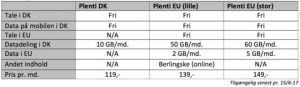 Nye abonnementer hos Plenti i forbindelse med de nye EU-regler, som træder i kraft den 15. juni 2017 (Kilde: Plenti)
