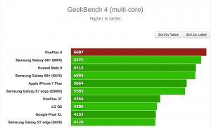 OnePlus 5 spottet i benchmarktests (Kilde: GSMArena.com)