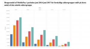 Vækst i brugen af MobilePay (Kilde: MobilePay)