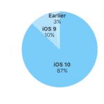 De seneste tal fra Apple omkring udbredelsen af de forskellige iOS-versioner pr. 28. juli 2017 (Kilde: Apple.com)
